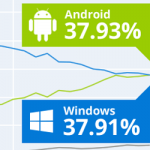 Android – cel mai popular sistem de operare din lume?